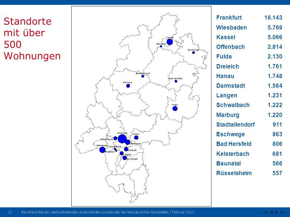11Bernhard Stöver, stellvertretender Aufsichtsratsvorsitzender der Nassauischen Heimstätte / Februar 2012 Standorte mit über 500 Wohnungen Frankfurt16.143 Wiesbaden5.769 Kassel5.066 Offenbach2.814 Fulda2.130 Dreieich1.761 Hanau1.748 Darmstadt1.564 Langen1.231 Schwalbach1.222 Marburg1.220 Stadtallendorf911 Eschwege863 Bad Hersfeld806 Kelsterbach681 Baunatal566 Rüsselsheim557