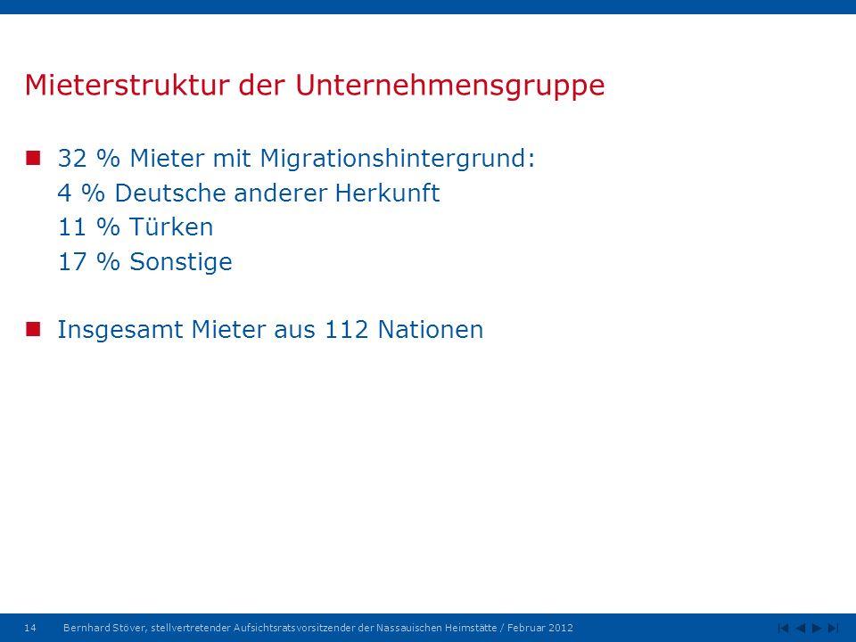 14Bernhard Stöver, stellvertretender Aufsichtsratsvorsitzender der Nassauischen Heimstätte / Februar 2012 Mieterstruktur der Unternehmensgruppe 32 % Mieter mit Migrationshintergrund: 4 % Deutsche anderer Herkunft 11 % Türken 17 % Sonstige Insgesamt Mieter aus 112 Nationen