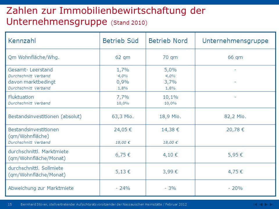 15Bernhard Stöver, stellvertretender Aufsichtsratsvorsitzender der Nassauischen Heimstätte / Februar 2012 Zahlen zur Immobilienbewirtschaftung der Unternehmensgruppe (Stand 2010) KennzahlBetrieb SüdBetrieb NordUnternehmensgruppe Qm Wohnfläche/Whg.62 qm70 qm66 qm Gesamt- Leerstand Durchschnitt Verband davon marktbedingt Durchschnitt Verband 1,7% 4,0% 0,9% 1,8% 5,0% 4,0% 3,7% 1,8% ---- Fluktuation Durchschnitt Verband 7,7% 10,0% 10,1% 10,0% - Bestandsinvestitionen (absolut)63,3 Mio.18,9 Mio.82,2 Mio.