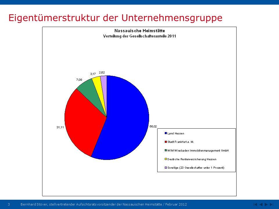 3Bernhard Stöver, stellvertretender Aufsichtsratsvorsitzender der Nassauischen Heimstätte / Februar 2012 Eigentümerstruktur der Unternehmensgruppe