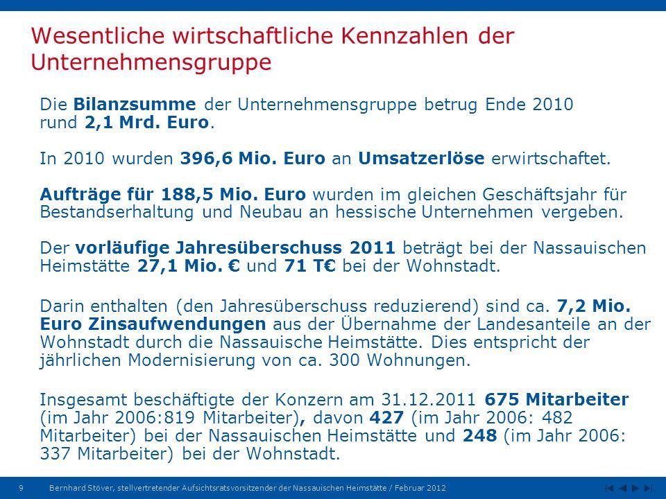 20Bernhard Stöver, stellvertretender Aufsichtsratsvorsitzender der Nassauischen Heimstätte / Februar 2012 Auftragsbestand Stadtentwicklung per 31.12.2011 (3) Stadtumbau Hessen Stadtumbaumanagement Bergstraße (Bensheim, Heppenheim, Lorsch, Lautertal, Biedenkopf, Einhausen, Zwingenberg) Hinterland mit den Orten - Angelburg - Bad Endbach - Bad Laasphe - Biedenkopf - Breidenbach - Dautphetal - Gladenbach - Lohra - Steffenberg Lauterbach Nordwaldeck mit den Orten - Bad Arolsen - Diemelstadt - Twistetal - Volkmarsen Stadtumbaumanagement und Treuhänder Babenhausen Kelsterbach, Raunheim, Rüsselsheim Rheingau (Walluf, Kiedrich, Rüdesheim, Geisenheim, Oestrich-Winkel, Eltville, Lorch)