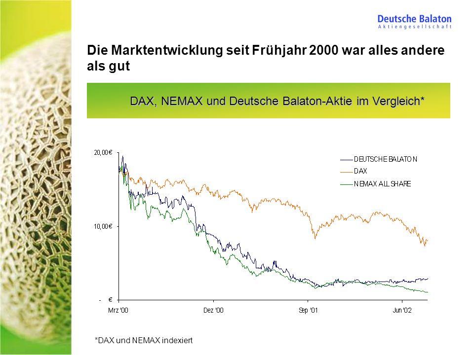 DAX, NEMAX und Deutsche Balaton-Aktie im Vergleich* Die Marktentwicklung seit Frühjahr 2000 war alles andere als gut *DAX und NEMAX indexiert