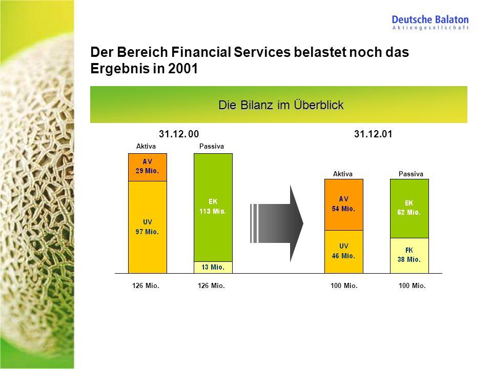 AktivaPassiva Aktiva Passiva Die Bilanz im Überblick Der Bereich Financial Services belastet noch das Ergebnis in 2001 31.12. 0031.12.01 126 Mio. 100