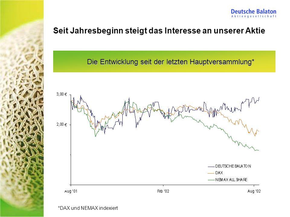 Die Entwicklung seit der letzten Hauptversammlung* Seit Jahresbeginn steigt das Interesse an unserer Aktie *DAX und NEMAX indexiert