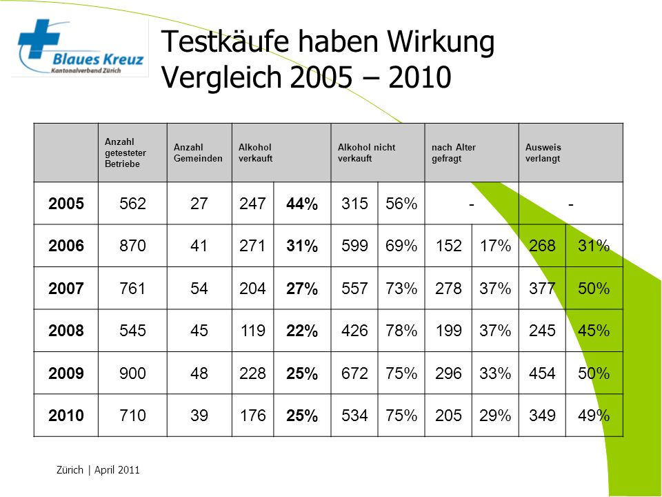 Zürich | April 2011 Testkäufe haben Wirkung Vergleich 2005 – 2010 Anzahl getesteter Betriebe Anzahl Gemeinden Alkohol verkauft Alkohol nicht verkauft
