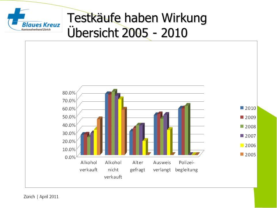 Zürich | April 2011 Testkäufe haben Wirkung Übersicht 2005 - 2010