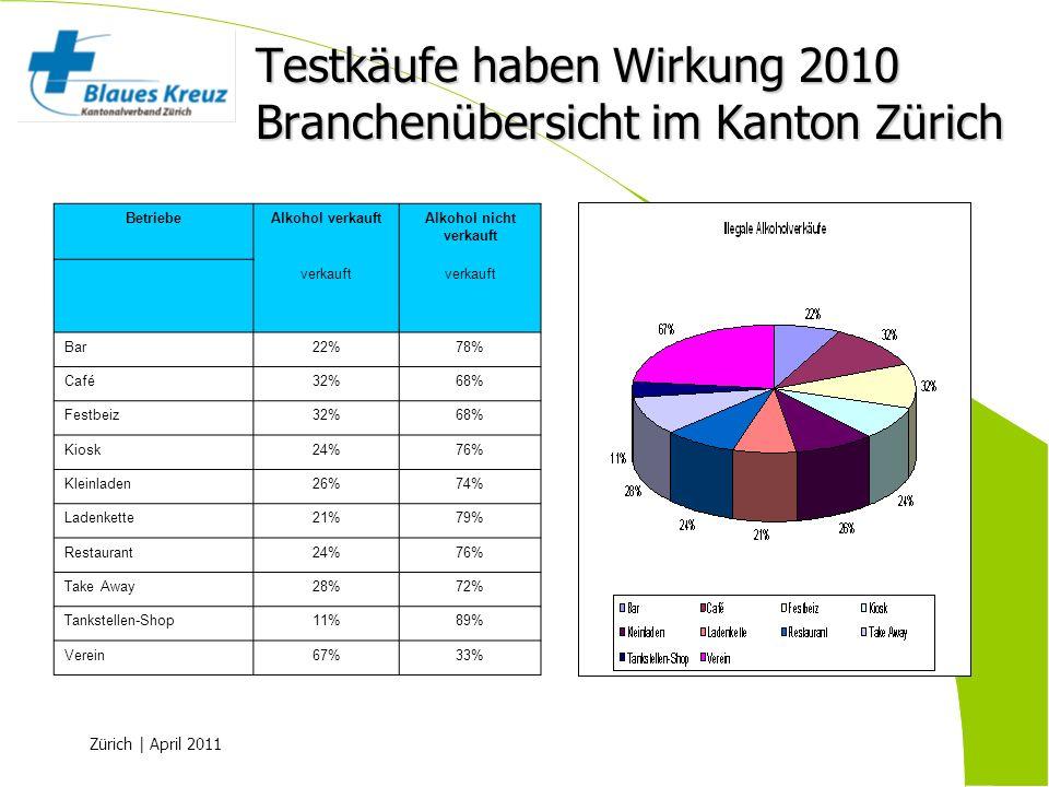 Zürich | April 2011 Testkäufe haben Wirkung 2010 Branchenübersicht im Kanton Zürich BetriebeAlkohol verkauftAlkohol nicht verkauft verkauft Bar22%78%