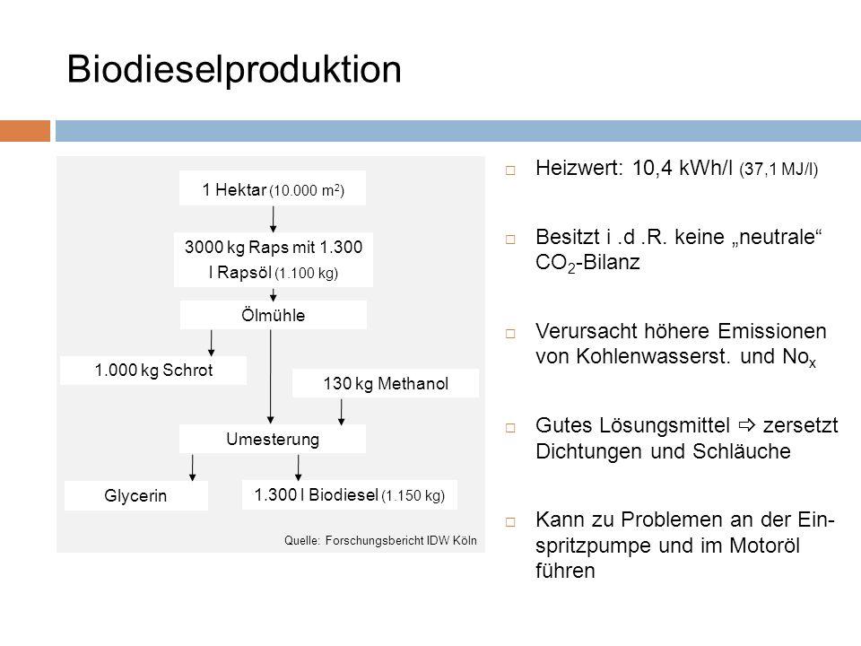 Biodieselproduktion 1 Hektar (10.000 m 2 ) 3000 kg Raps mit 1.300 l Rapsöl (1.100 kg) Ölmühle 1.000 kg Schrot 130 kg Methanol Umesterung Glycerin 1.30