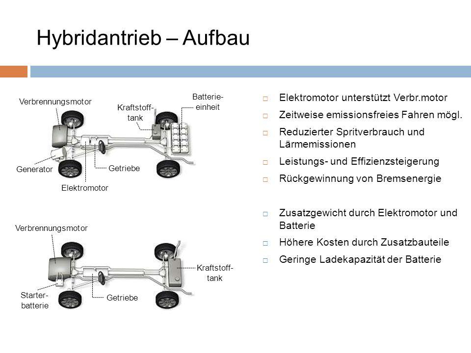 Hybridantrieb – Aufbau Kraftstoff- tank Getriebe Starter- batterie Verbrennungsmotor Elektromotor unterstützt Verbr.motor Zeitweise emissionsfreies Fa