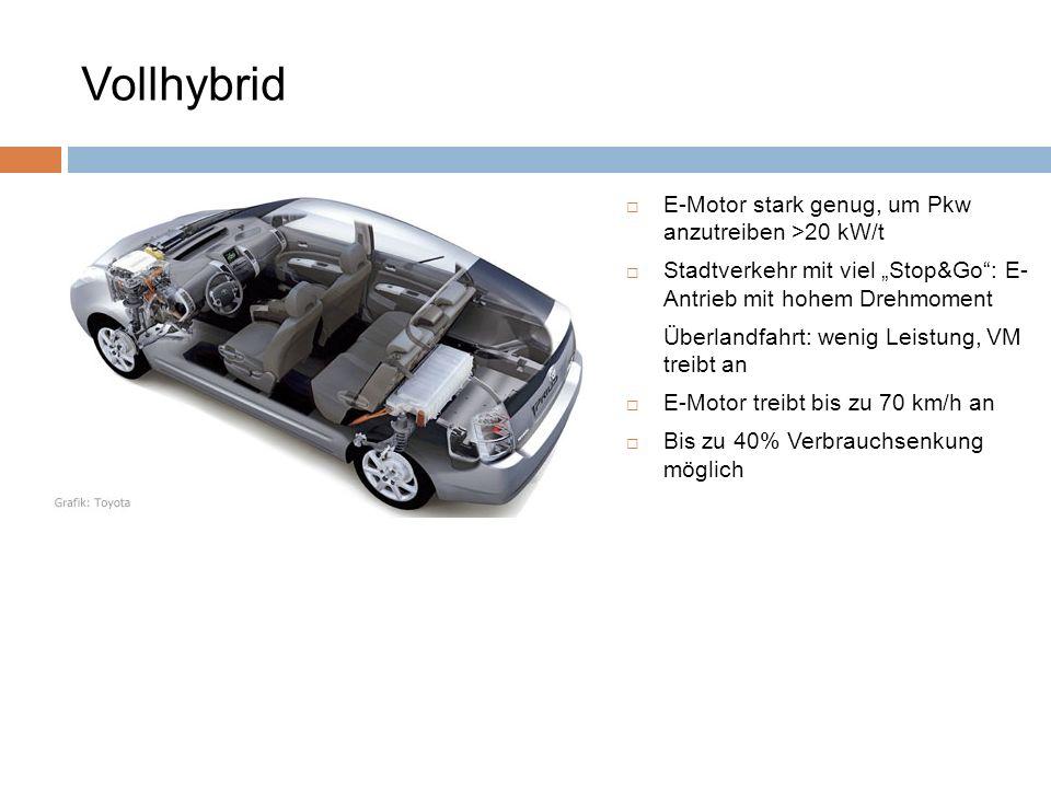 E-Motor stark genug, um Pkw anzutreiben >20 kW/t Stadtverkehr mit viel Stop&Go: E- Antrieb mit hohem Drehmoment Überlandfahrt: wenig Leistung, VM trei