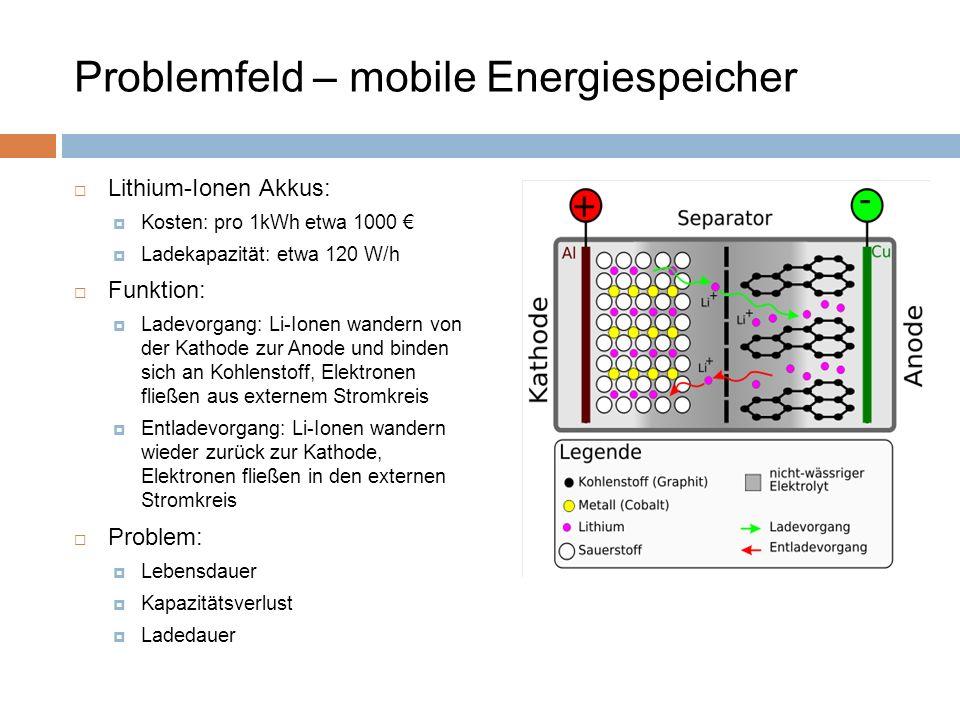 Lithium-Ionen Akkus: Kosten: pro 1kWh etwa 1000 Ladekapazität: etwa 120 W/h Funktion: Ladevorgang: Li-Ionen wandern von der Kathode zur Anode und bind