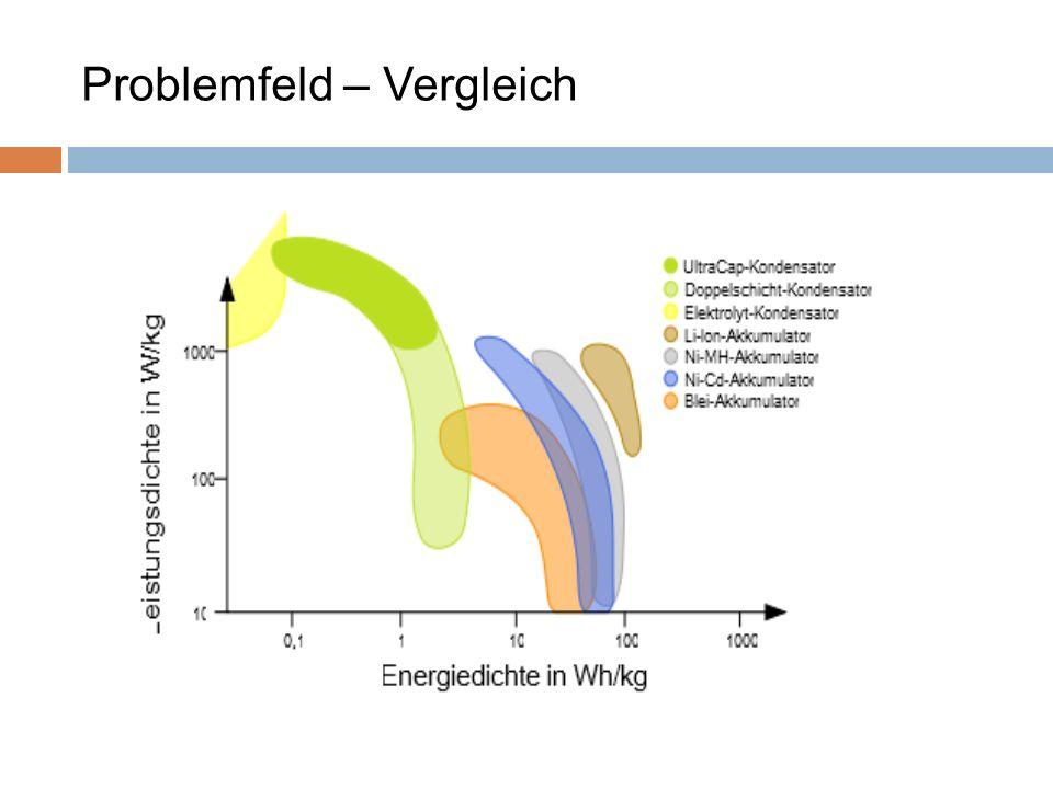 Problemfeld – Vergleich