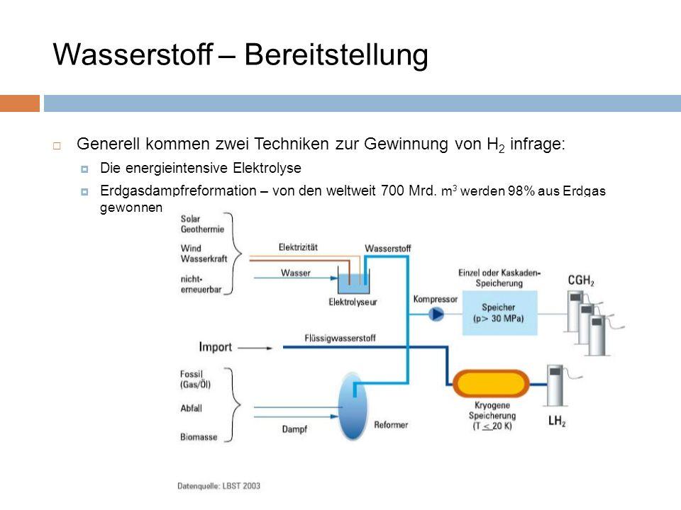 Generell kommen zwei Techniken zur Gewinnung von H 2 infrage: Die energieintensive Elektrolyse Erdgasdampfreformation – von den weltweit 700 Mrd. m 3