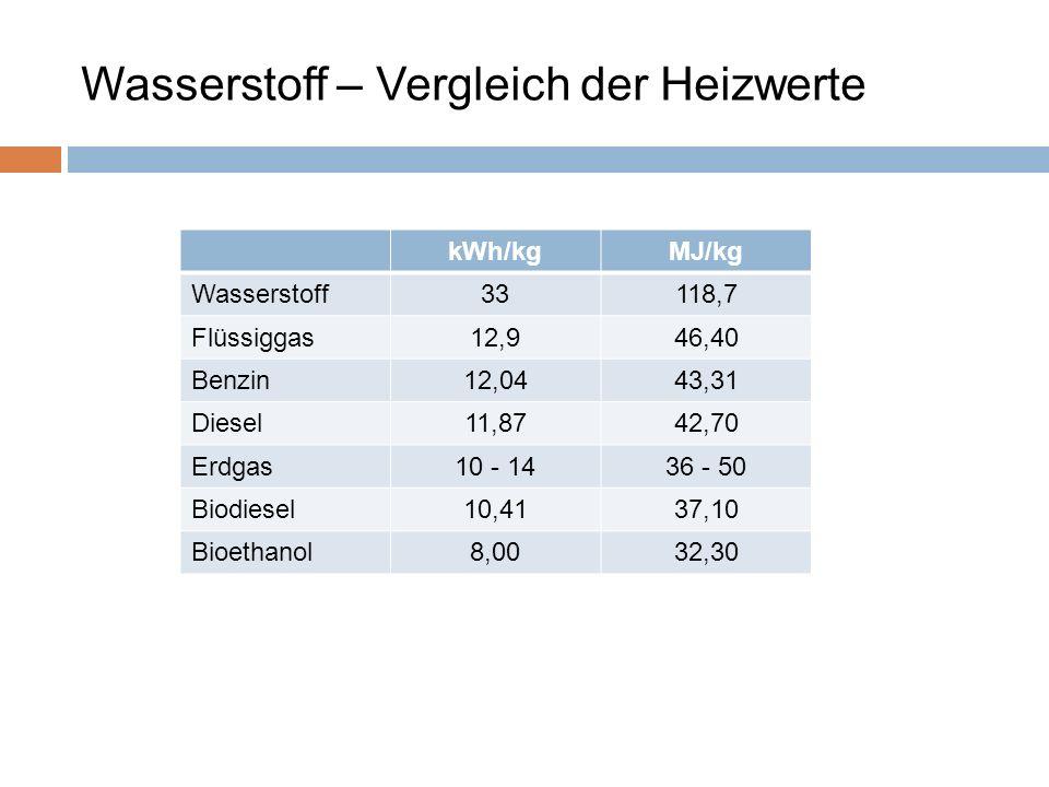 Wasserstoff – Vergleich der Heizwerte kWh/kgMJ/kg Wasserstoff33118,7 Flüssiggas12,946,40 Benzin12,0443,31 Diesel11,8742,70 Erdgas10 - 1436 - 50 Biodie