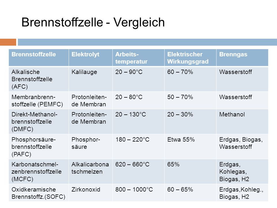BrennstoffzelleElektrolytArbeits- temperatur Elektrischer Wirkungsgrad Brenngas Alkalische Brennstoffzelle (AFC) Kalilauge20 – 90°C60 – 70%Wasserstoff