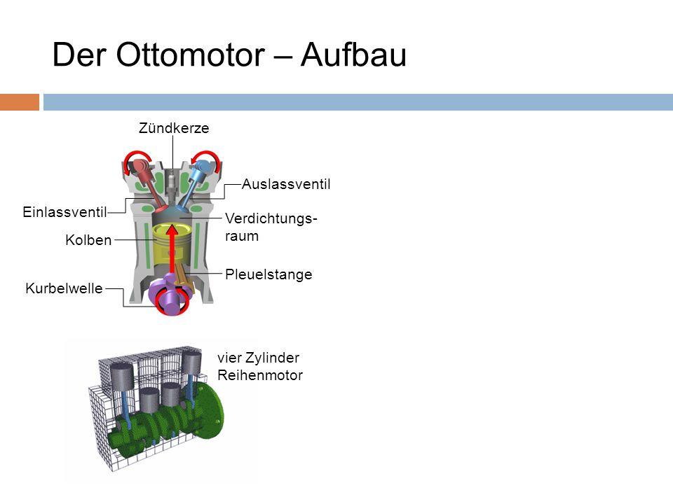 Der Ottomotor – Aufbau Zündkerze Auslassventil Einlassventil Verdichtungs- raum Kolben Pleuelstange Kurbelwelle vier Zylinder Reihenmotor