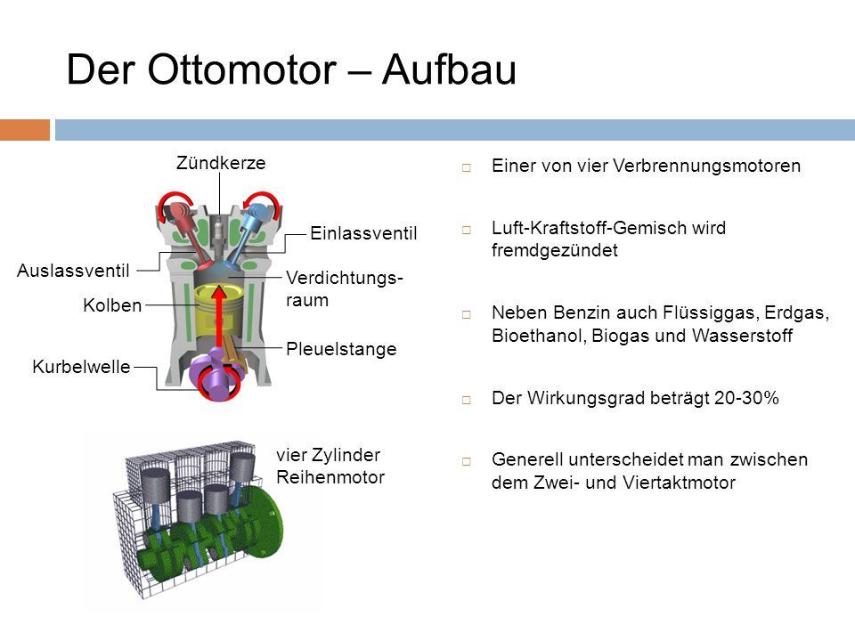 Der Ottomotor – Aufbau Einer von vier Verbrennungsmotoren Luft-Kraftstoff-Gemisch wird fremdgezündet Neben Benzin auch Flüssiggas, Erdgas, Bioethanol,