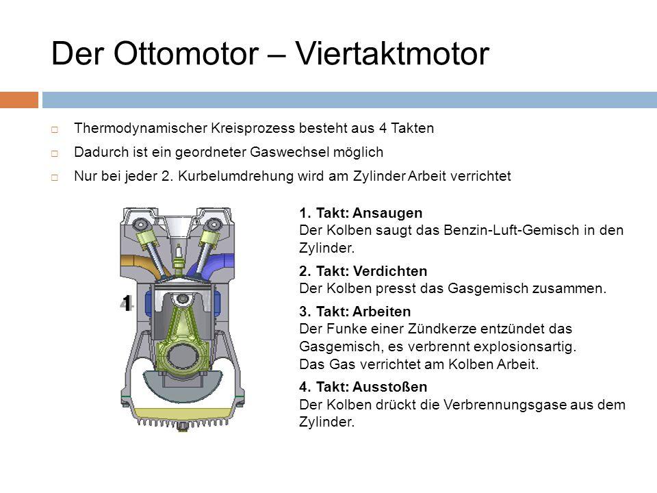 Der Ottomotor – Viertaktmotor Thermodynamischer Kreisprozess besteht aus 4 Takten Dadurch ist ein geordneter Gaswechsel möglich Nur bei jeder 2. Kurbe