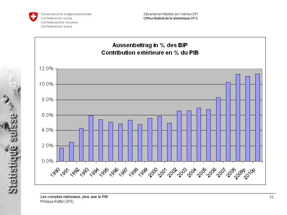 12 Les comptes nationaux, plus que le PIB Philippe Küttel (OFS) Département fédéral de lintérieur DFI Office fédéral de la statistique OFS