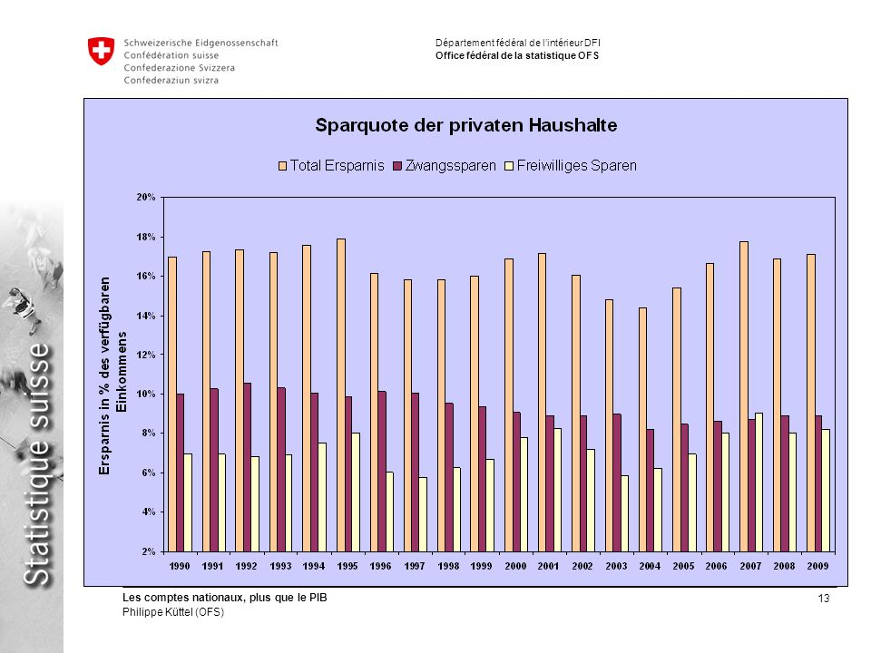 13 Les comptes nationaux, plus que le PIB Philippe Küttel (OFS) Département fédéral de lintérieur DFI Office fédéral de la statistique OFS