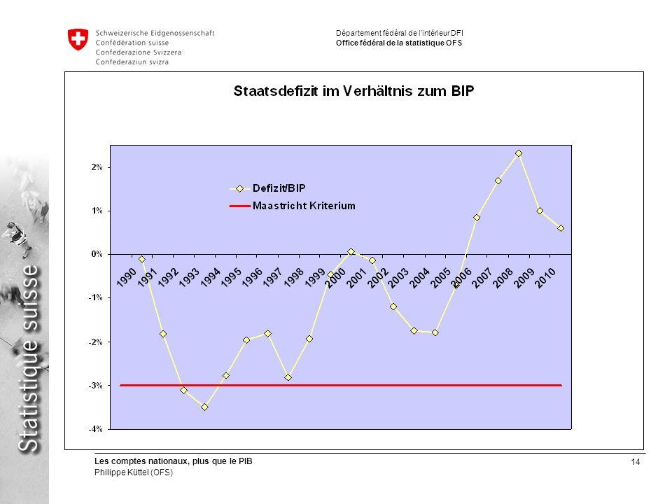 14 Les comptes nationaux, plus que le PIB Philippe Küttel (OFS) Département fédéral de lintérieur DFI Office fédéral de la statistique OFS