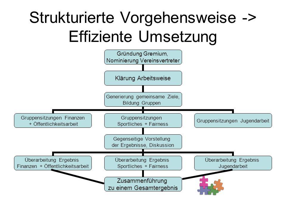 Strukturierte Vorgehensweise -> Effiziente Umsetzung