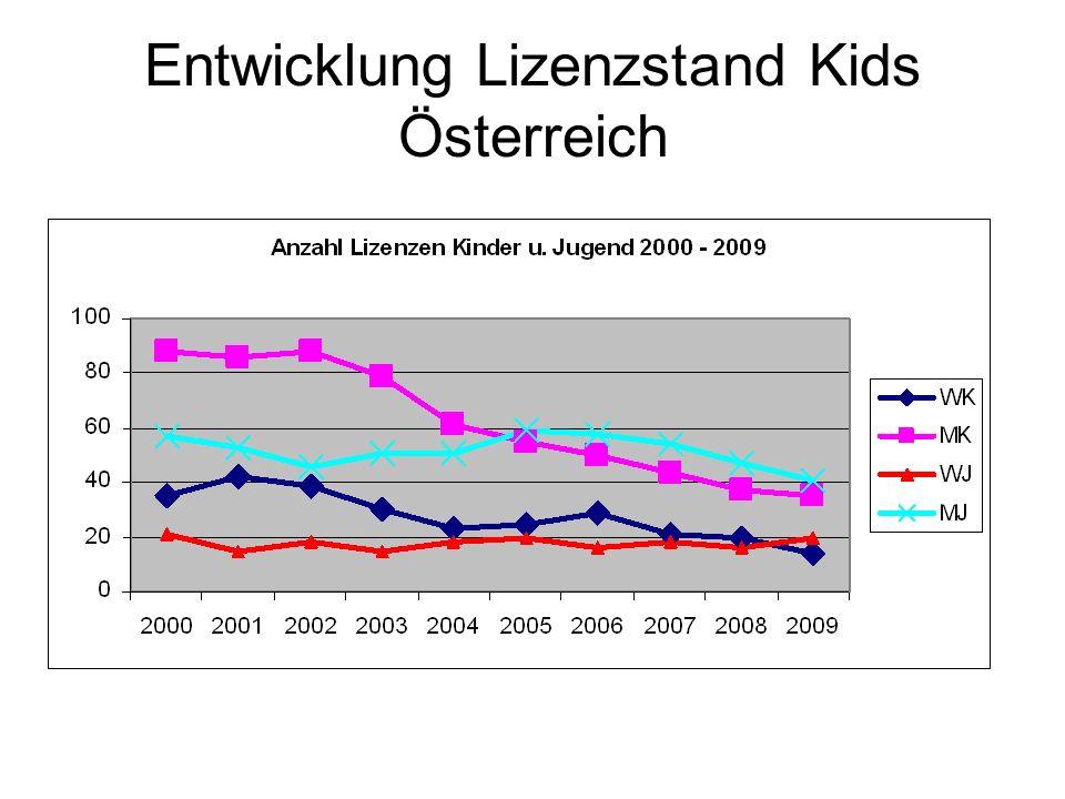 Entwicklung Lizenzstand Kids Österreich