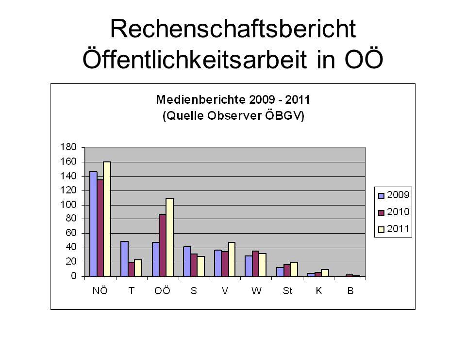 Rechenschaftsbericht Öffentlichkeitsarbeit in OÖ