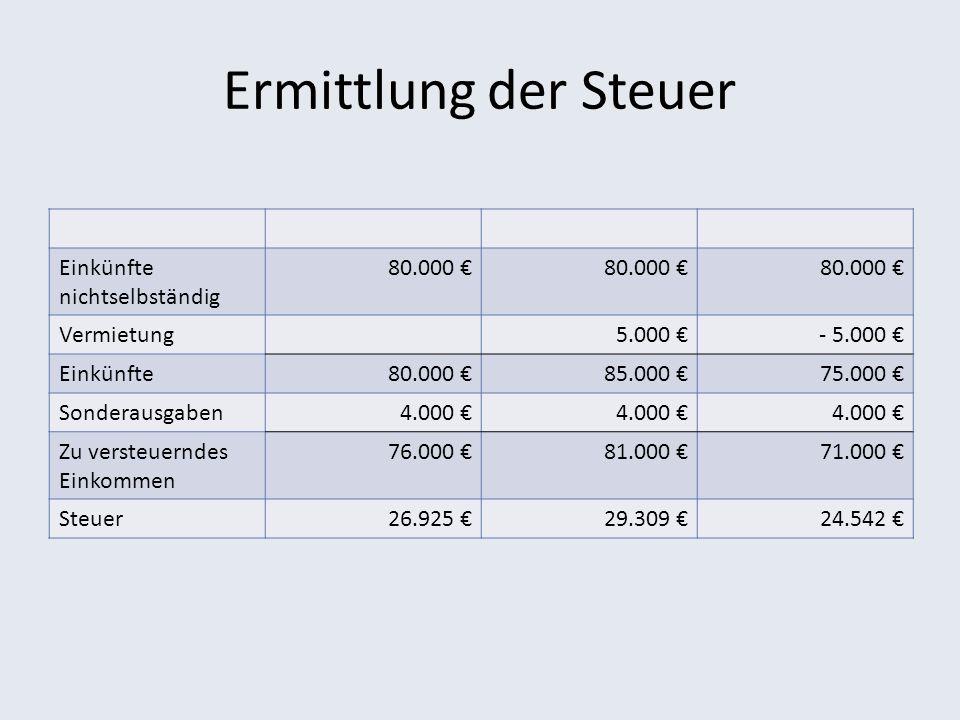 Ermittlung der Steuer Einkünfte nichtselbständig 80.000 Vermietung5.000 - 5.000 Einkünfte80.000 85.000 75.000 Sonderausgaben4.000 Zu versteuerndes Ein