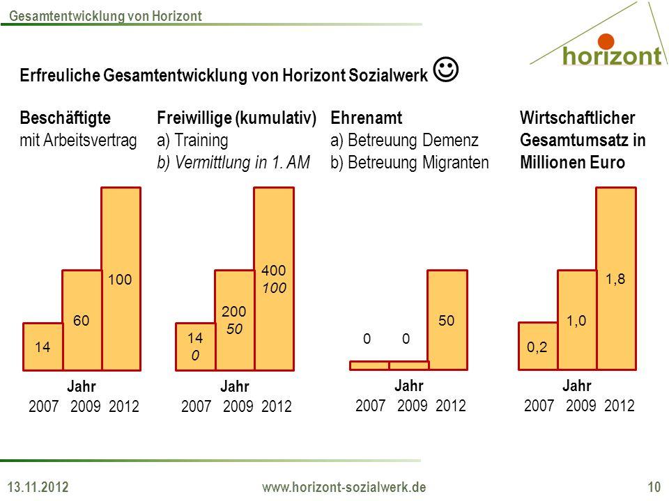 13.11.2012 www.horizont-sozialwerk.de 10 Gesamtentwicklung von Horizont Erfreuliche Gesamtentwicklung von Horizont Sozialwerk 100 60 14 Beschäftigte m