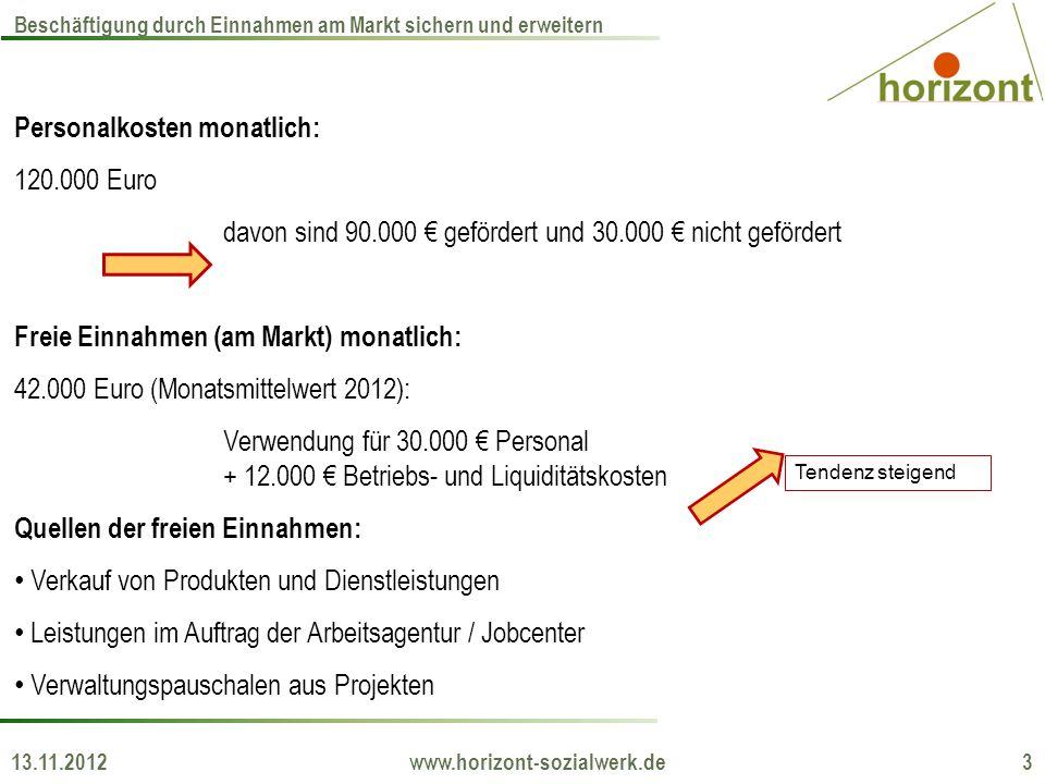 Personalkosten monatlich: 120.000 Euro davon sind 90.000 gefördert und 30.000 nicht gefördert Freie Einnahmen (am Markt) monatlich: 42.000 Euro (Monat