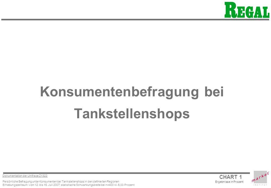 CHART 1 Dokumentation der Umfrage Z1322: Persönliche Befragung unter Konsumenten bei Tankstellenshops in den definierten Regionen Erhebungszeitraum: vom 12.