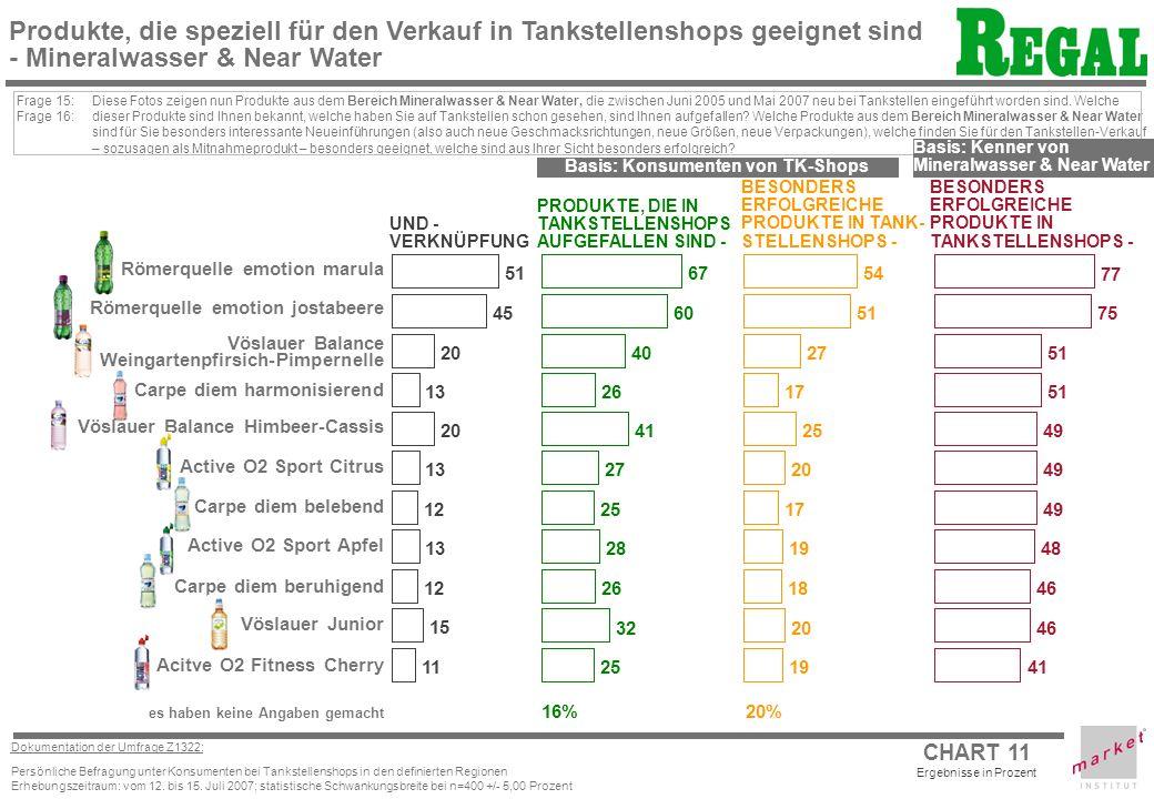 CHART 11 Dokumentation der Umfrage Z1322: Persönliche Befragung unter Konsumenten bei Tankstellenshops in den definierten Regionen Erhebungszeitraum: vom 12.