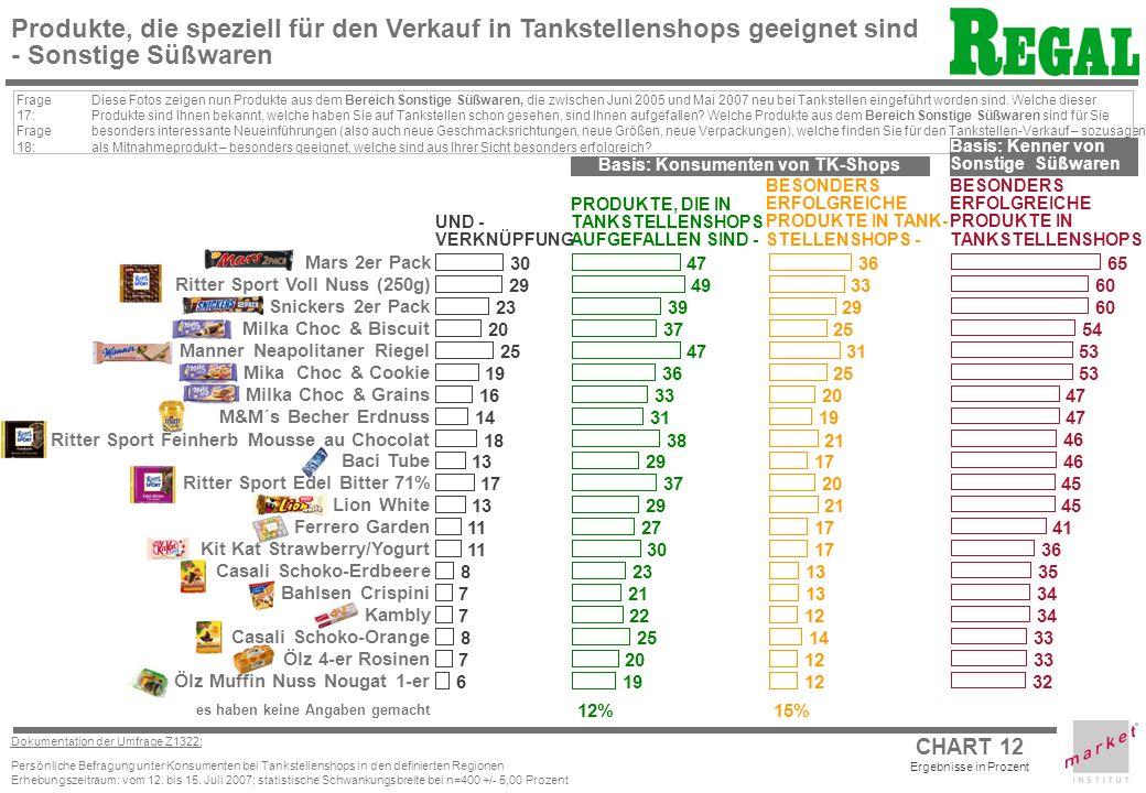 CHART 12 Dokumentation der Umfrage Z1322: Persönliche Befragung unter Konsumenten bei Tankstellenshops in den definierten Regionen Erhebungszeitraum: vom 12.
