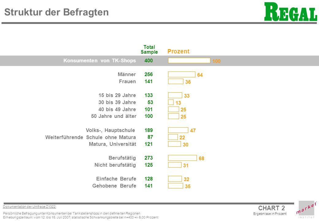 CHART 2 Dokumentation der Umfrage Z1322: Persönliche Befragung unter Konsumenten bei Tankstellenshops in den definierten Regionen Erhebungszeitraum: vom 12.