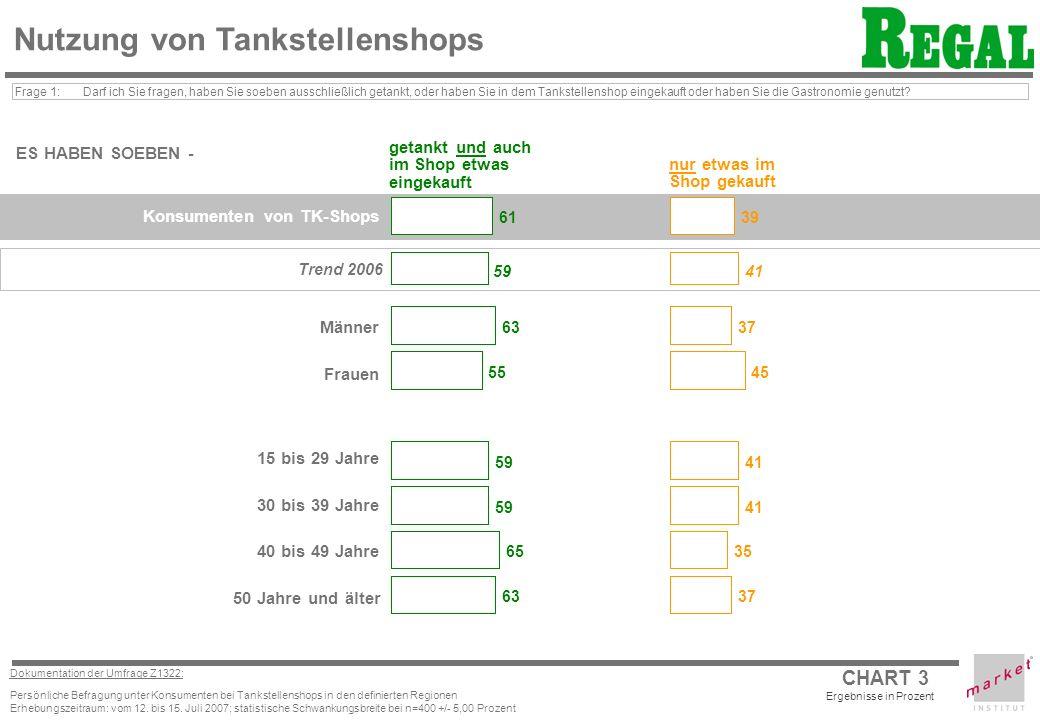 CHART 3 Dokumentation der Umfrage Z1322: Persönliche Befragung unter Konsumenten bei Tankstellenshops in den definierten Regionen Erhebungszeitraum: vom 12.