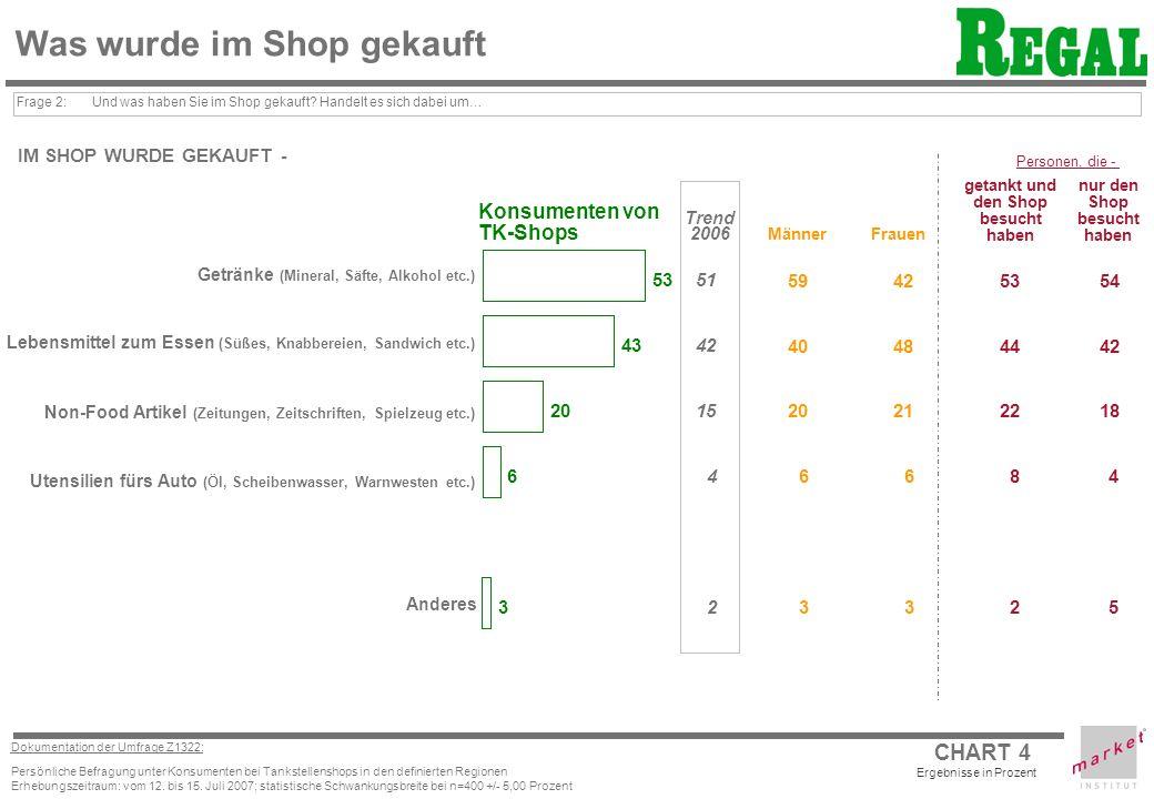 CHART 4 Dokumentation der Umfrage Z1322: Persönliche Befragung unter Konsumenten bei Tankstellenshops in den definierten Regionen Erhebungszeitraum: vom 12.