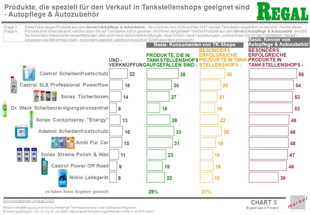 CHART 5 Dokumentation der Umfrage Z1322: Persönliche Befragung unter Konsumenten bei Tankstellenshops in den definierten Regionen Erhebungszeitraum: vom 12.