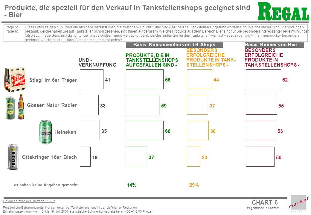 CHART 6 Dokumentation der Umfrage Z1322: Persönliche Befragung unter Konsumenten bei Tankstellenshops in den definierten Regionen Erhebungszeitraum: vom 12.