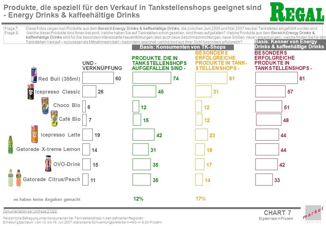CHART 7 Dokumentation der Umfrage Z1322: Persönliche Befragung unter Konsumenten bei Tankstellenshops in den definierten Regionen Erhebungszeitraum: vom 12.