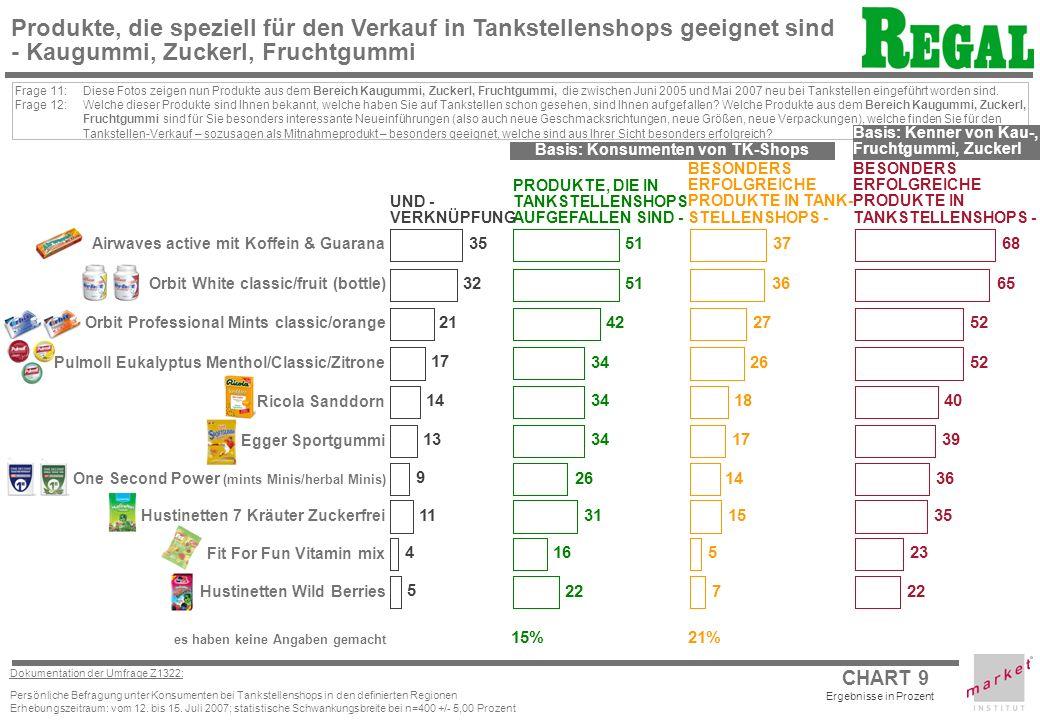 CHART 9 Dokumentation der Umfrage Z1322: Persönliche Befragung unter Konsumenten bei Tankstellenshops in den definierten Regionen Erhebungszeitraum: vom 12.