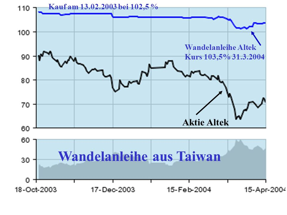Aktie C.P.T Wandelanleihe aus Taiwan Wandelanleihe C.P.T. Kauf bei 108,75 %, Gewinn + 60,7%