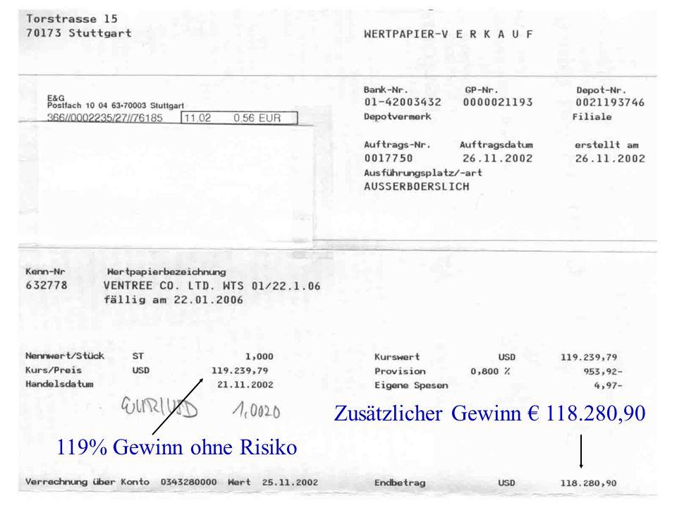 Bezugskurs KRW 1861 am 25.11.02 Bezugskurs KRW 1223 am 20.11.03 Aktueller Bezugskurs KRW 500 Verkauf des Ventree Optionsscheins bei KRW 4000 Livecode (früher Ventry) Aktie am 7.7.2005 bei KRW 725 Gewinn 45%