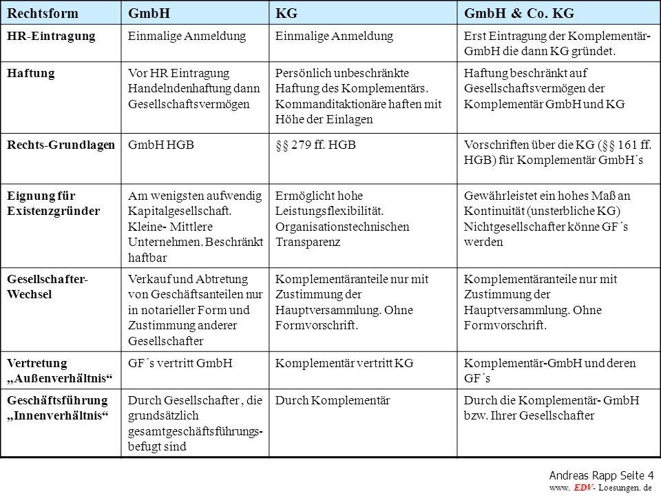 Andreas Rapp Seite 4 www. EDV www. EDV- Loesungen. de RechtsformGmbHKGGmbH & Co. KG HR-EintragungEinmalige Anmeldung Erst Eintragung der Komplementär-