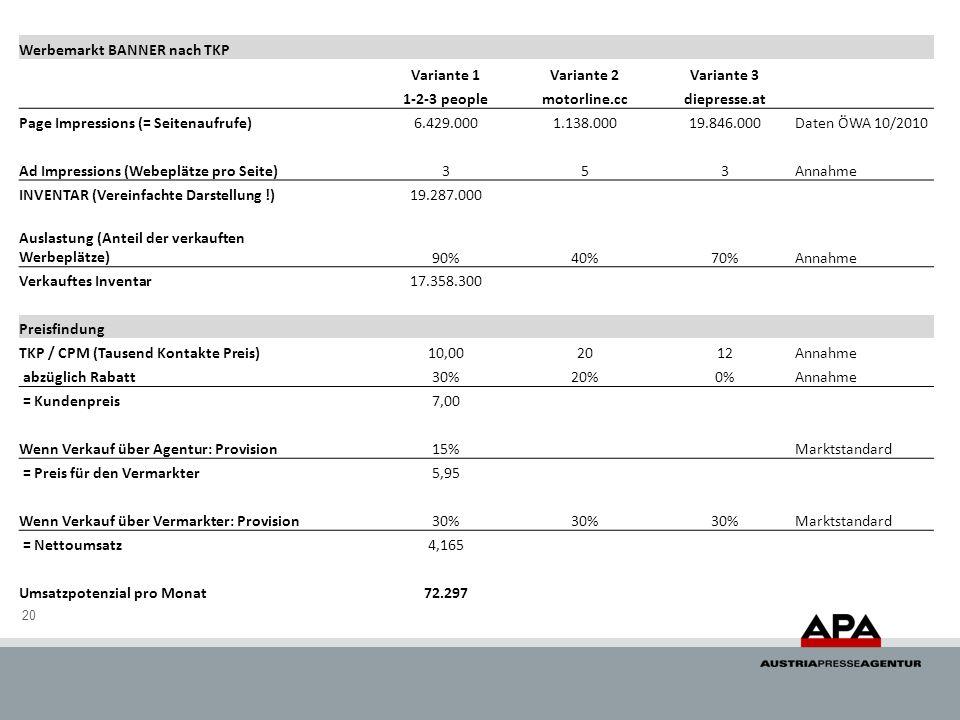 20 Werbemarkt BANNER nach TKP Variante 1Variante 2Variante 3 1-2-3 peoplemotorline.ccdiepresse.at Page Impressions (= Seitenaufrufe)6.429.0001.138.00019.846.000Daten ÖWA 10/2010 Ad Impressions (Webeplätze pro Seite) 353Annahme INVENTAR (Vereinfachte Darstellung !)19.287.000 Auslastung (Anteil der verkauften Werbeplätze) 90%40%70%Annahme Verkauftes Inventar17.358.300 Preisfindung TKP / CPM (Tausend Kontakte Preis)10,002012Annahme abzüglich Rabatt 30%20%0%Annahme = Kundenpreis7,00 Wenn Verkauf über Agentur: Provision 15% Marktstandard = Preis für den Vermarkter5,95 Wenn Verkauf über Vermarkter: Provision 30% Marktstandard = Nettoumsatz4,165 Umsatzpotenzial pro Monat72.297
