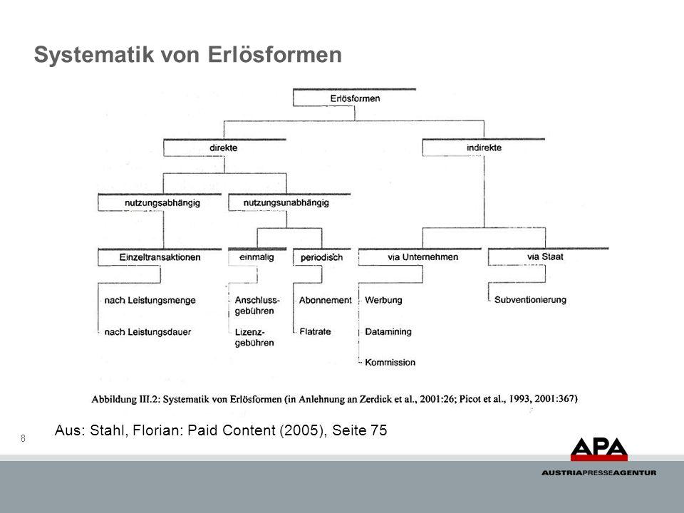 8 Aus: Stahl, Florian: Paid Content (2005), Seite 75 Systematik von Erlösformen