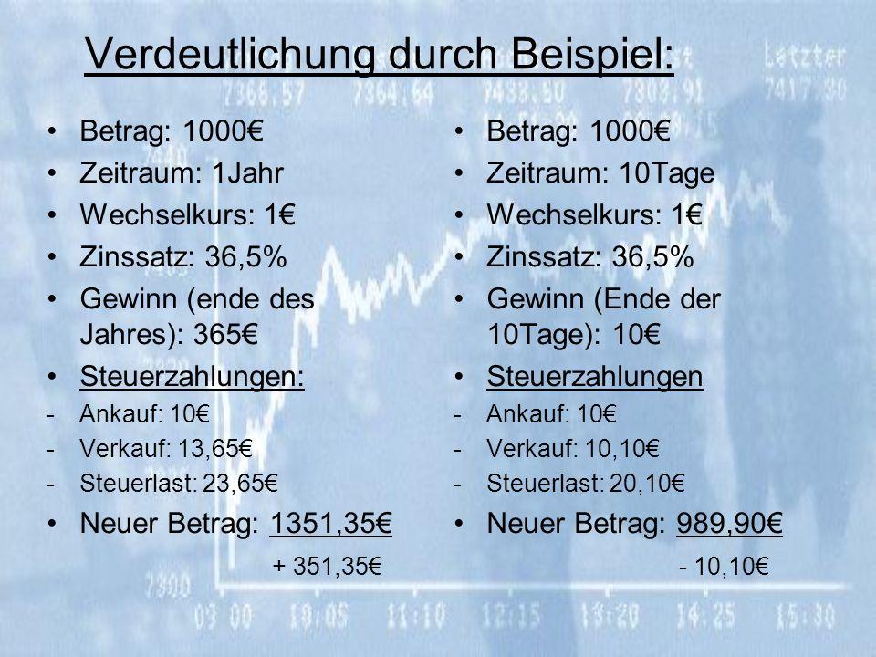 Verdeutlichung durch Beispiel: Betrag: 1000 Zeitraum: 1Jahr Wechselkurs: 1 Zinssatz: 36,5% Gewinn (ende des Jahres): 365 Steuerzahlungen: -Ankauf: 10 -Verkauf: 13,65 -Steuerlast: 23,65 Neuer Betrag: 1351,35 + 351,35 Betrag: 1000 Zeitraum: 10Tage Wechselkurs: 1 Zinssatz: 36,5% Gewinn (Ende der 10Tage): 10 Steuerzahlungen -Ankauf: 10 -Verkauf: 10,10 -Steuerlast: 20,10 Neuer Betrag: 989,90 - 10,10