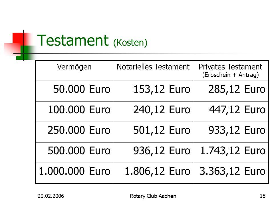 20.02.2006Rotary Club Aachen15 Testament (Kosten) VermögenNotarielles TestamentPrivates Testament (Erbschein + Antrag) 50.000 Euro153,12 Euro285,12 Eu
