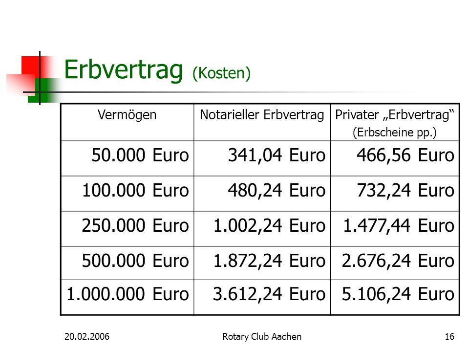 20.02.2006Rotary Club Aachen16 Erbvertrag (Kosten) VermögenNotarieller ErbvertragPrivater Erbvertrag (Erbscheine pp.) 50.000 Euro341,04 Euro466,56 Eur