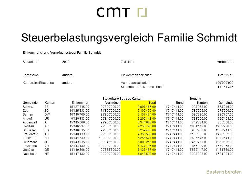 Bestens beraten Einkommens- und Vermögenssteuer Familie Schmidt Steuerjahr2010Zivilstandverheiratet KonfessionandereEinkommen deklariert15'159'715 Kon